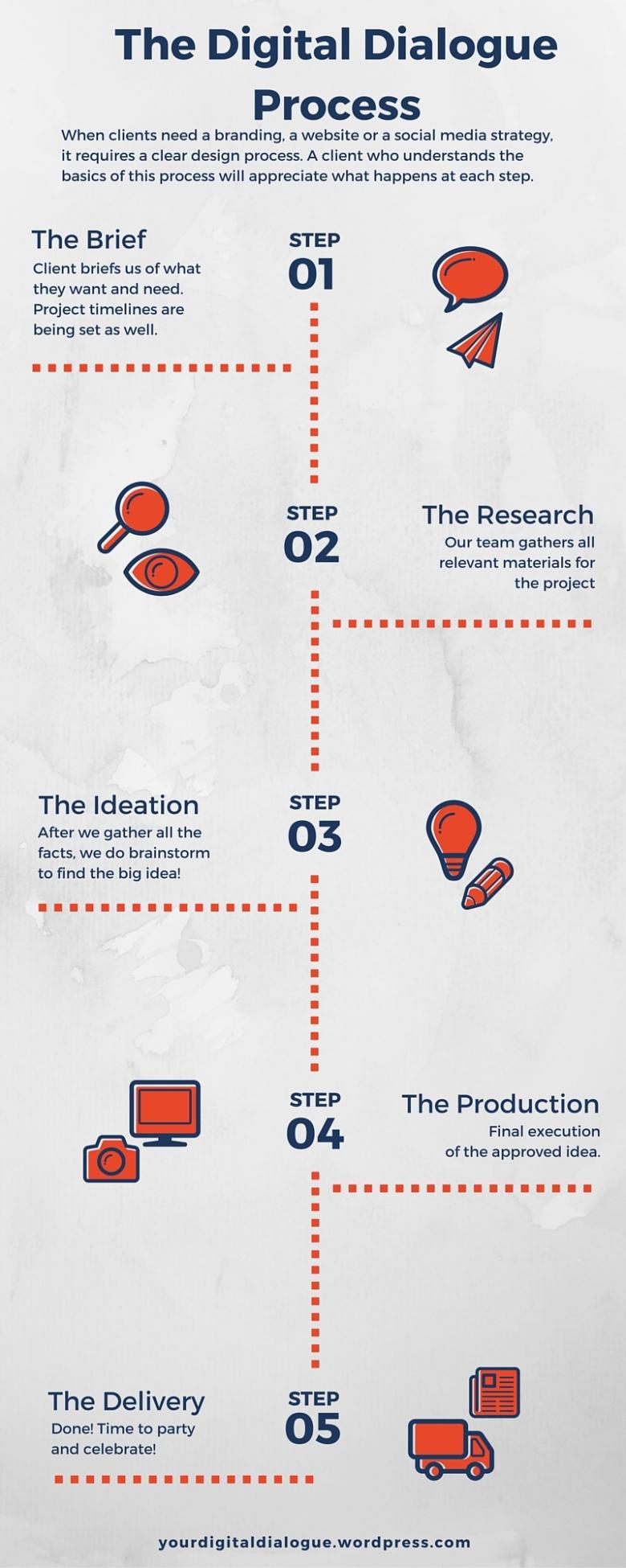 The Digital Dialogue Process