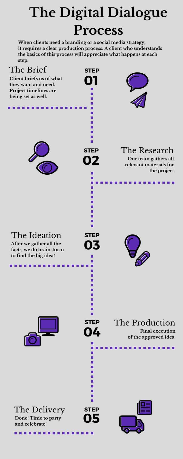The Digital Dialogue Process